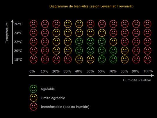 Diagramme de bien-être en fonction de la température et de l'humidité relative