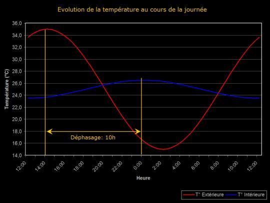 Diagramme de l'évolution de température au cours de la journée avec un important déphasage thermique de 10h