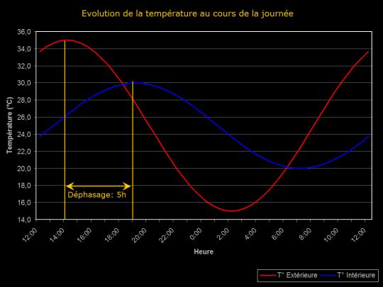 Diagramme de l'évolution de température au cours de la journée avec un déphasage thermique de 5h