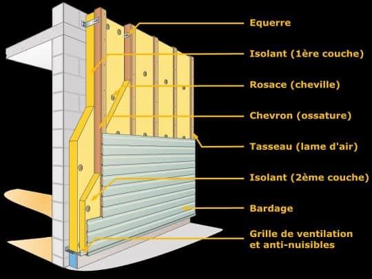 Schéma et termes techniques pour une ITE en bardage ventilé