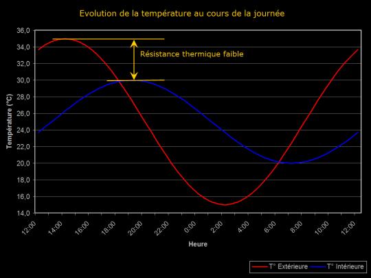 Diagramme de l'évolution de température au cours de la journée avec une résistance thermique faible