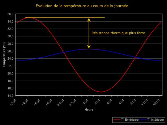 Diagramme de l'évolution de température au cours de la journée avec une résistance thermique forte